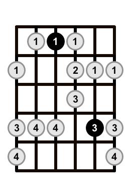Major-Blues-Scale-Shape-1