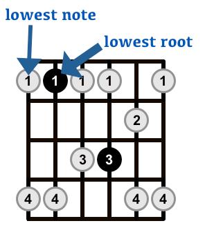 Minor-Pentatonic-Scale-Shape-2-Arrows