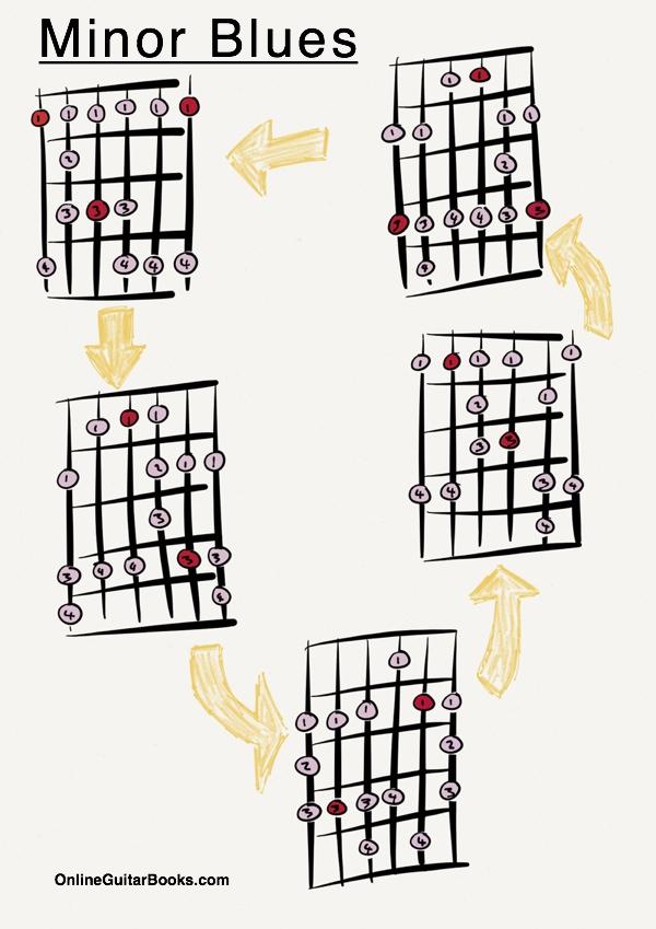 Minor Blues Scale Sample