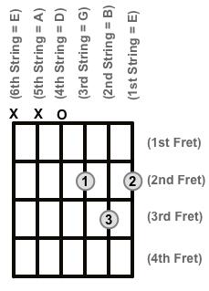 Chord Diagram D explain