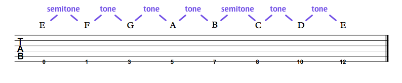 E string notes with intervals