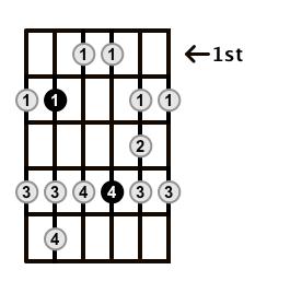Major-Blues-Scale-Frets-Key-B-Pos-1-Shape-4