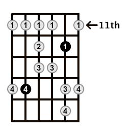 Major-Blues-Scale-Frets-Key-B-Pos-11-Shape-3