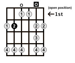 Major-Blues-Scale-Frets-Key-B-Pos-Open-Shape-0