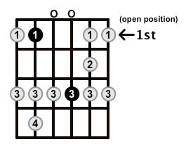 Major-Blues-Scale-Frets-Key-Bb-Pos-Open-Shape-0