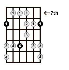 Major-Blues-Scale-Frets-Key-C-Pos-7-Shape-1