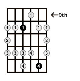 Major-Blues-Scale-Frets-Key-C-Pos-9-Shape-2