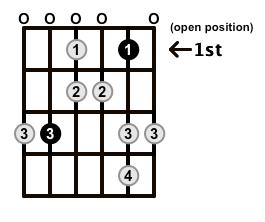 Major-Blues-Scale-Frets-Key-C-Pos-Open-Shape-0
