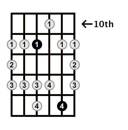 Major-Blues-Scale-Frets-Key-Db-Pos-10-Shape-2