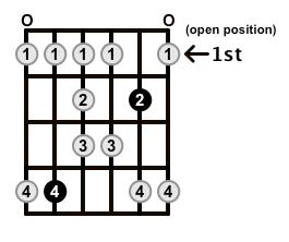 Major-Blues-Scale-Frets-Key-Db-Pos-Open-Shape-0