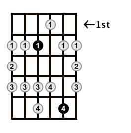 Major-Blues-Scale-Frets-Key-E-Pos-1-Shape-2