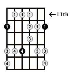 Major-Blues-Scale-Frets-Key-E-Pos-11-Shape-1