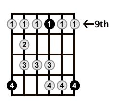 Major-Blues-Scale-Frets-Key-E-Pos-9-Shape-5