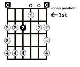 Major-Blues-Scale-Frets-Key-E-Pos-Open-Shape-0