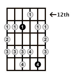 Major-Blues-Scale-Frets-Key-Eb-Pos-12-Shape-2