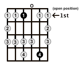 Major-Blues-Scale-Frets-Key-Eb-Pos-Open-Shape-0
