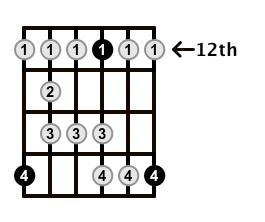 Major-Blues-Scale-Frets-Key-G-Pos-12-Shape-5
