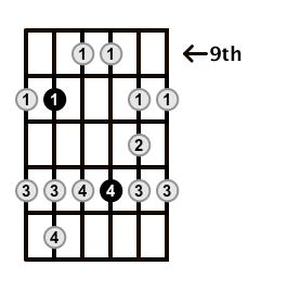 Major-Blues-Scale-Frets-Key-G-Pos-9-Shape-4