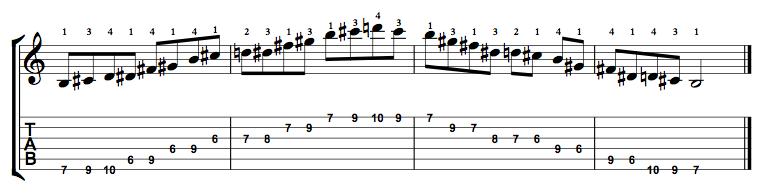 Major-Blues-Scale-Notes-Key-B-Pos-6-Shape-1