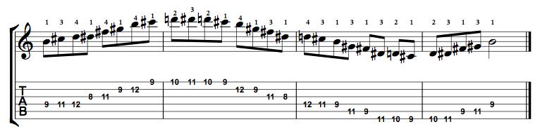 Major-Blues-Scale-Notes-Key-B-Pos-8-Shape-2