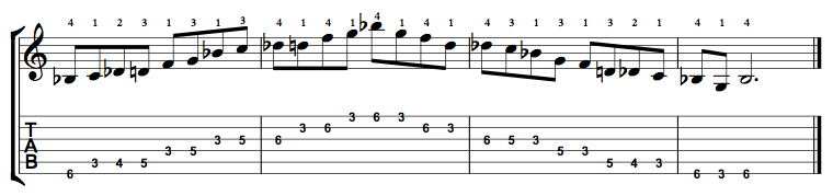 B Flat Major Blues Scale on the Guitar – 5 CAGED Positions, Tabs and Theory