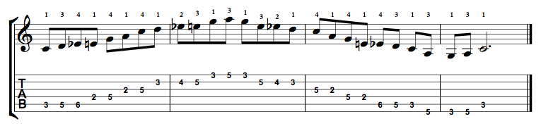 C Major Blues Scale on the Guitar – 5 CAGED Positions, Tabs and Theory