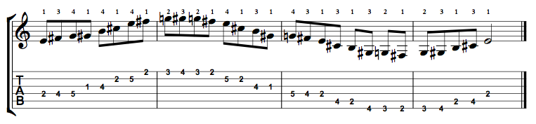 E Major Blues Scale on the Guitar – 5 CAGED Positions, Tabs and Theory