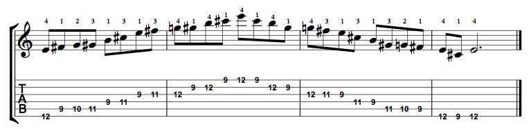 Major-Blues-Scale-Notes-Key-E-Pos-9-Shape-5