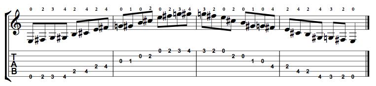 Major-Blues-Scale-Notes-Key-E-Pos-Open-Shape-0
