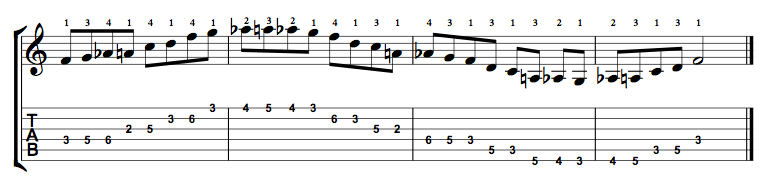 F Major Blues Scale on the Guitar – 5 CAGED Positions, Tabs and Theory