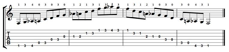 Major-Blues-Scale-Notes-Key-F-Pos-Open-Shape-0