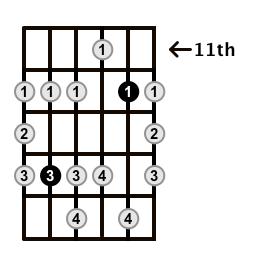 Minor-Blues-Scale-Frets-Key-B-Pos-11-Shape-3