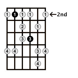 Minor-Blues-Scale-Frets-Key-B-Pos-2-Shape-4