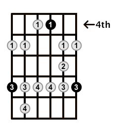Minor-Blues-Scale-Frets-Key-B-Pos-4-Shape-5
