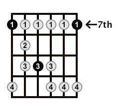 Minor-Blues-Scale-Frets-Key-B-Pos-7-Shape-1