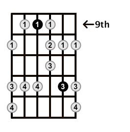 Minor-Blues-Scale-Frets-Key-B-Pos-9-Shape-2