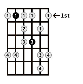 Minor-Blues-Scale-Frets-Key-Bb-Pos-1-Shape-4