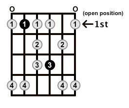 Minor-Blues-Scale-Frets-Key-Bb-Pos-Open-Shape-0