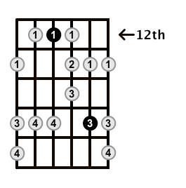 Minor-Blues-Scale-Frets-Key-D-Pos-12-Shape-2