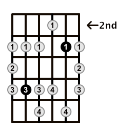 Minor-Blues-Scale-Frets-Key-D-Pos-2-Shape-3