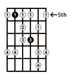 Minor-Blues-Scale-Frets-Key-D-Pos-5-Shape-4