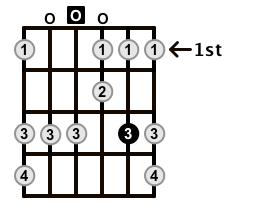 Minor-Blues-Scale-Frets-Key-D-Pos-Open-Shape-0