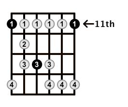 Minor-Blues-Scale-Frets-Key-Eb-Pos-11-Shape-1