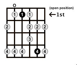 Minor-Blues-Scale-Frets-Key-Eb-Pos-Open-Shape-0