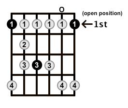 Minor-Blues-Scale-Frets-Key-F-Pos-0pen-Shape-0