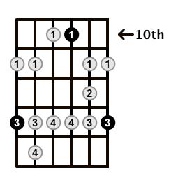 Minor-Blues-Scale-Frets-Key-F-Pos-10-Shape-5