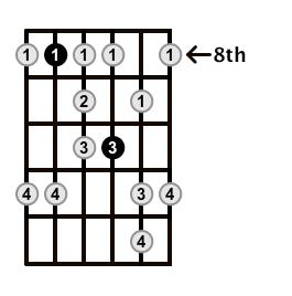 Minor-Blues-Scale-Frets-Key-F-Pos-8-Shape-4