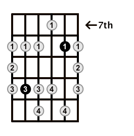 Minor-Blues-Scale-Frets-Key-G-Pos-7-Shape-3