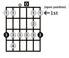 Minor-Blues-Scale-Frets-Key-G-Pos-Open-Shape-0