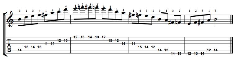 Minor-Blues-Scale-Notes-Key-B-Pos-11-Shape-3